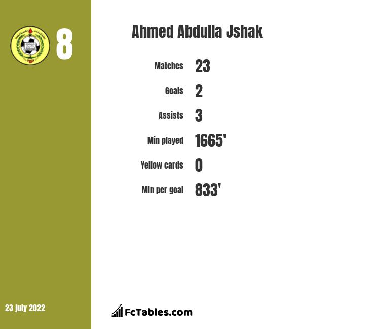 Ahmed Abdulla Jshak infographic