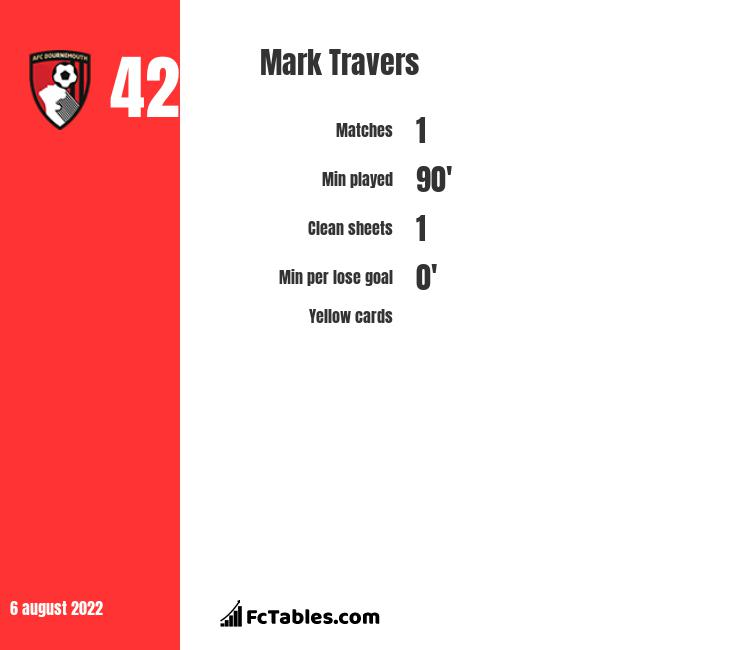 Mark Travers infographic