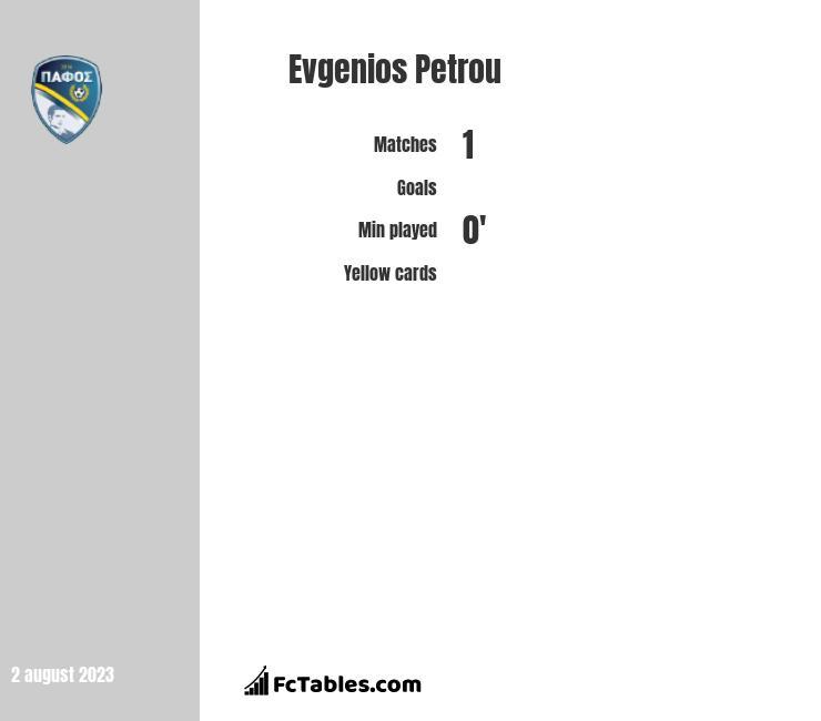 Evgenios Petrou infographic