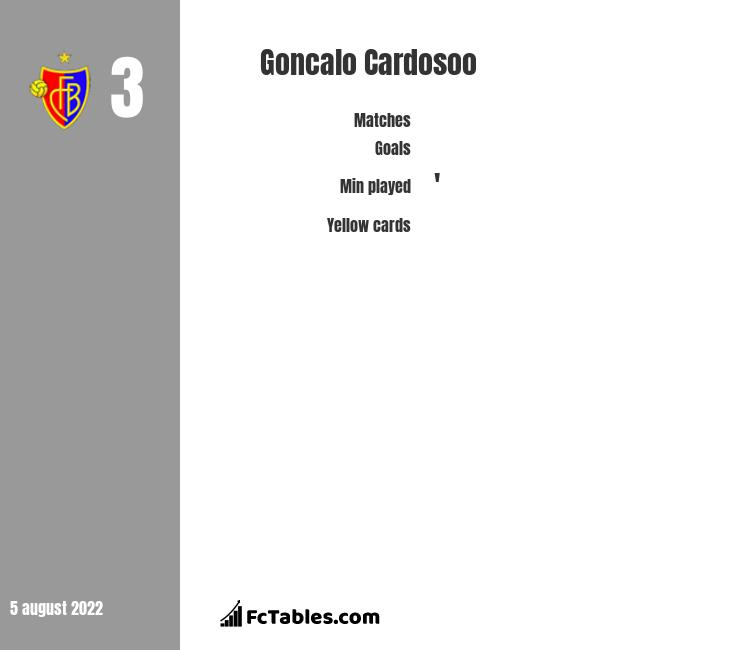 Goncalo Cardosoo infographic statistics for West Ham United