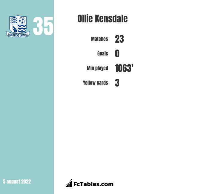 Ollie Kensdale infographic