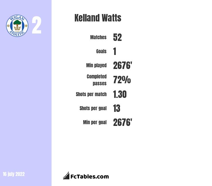 Kelland Watts infographic