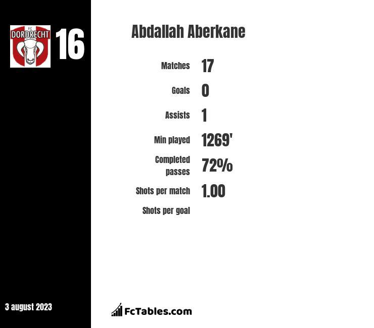 Abdallah Aberkane infographic