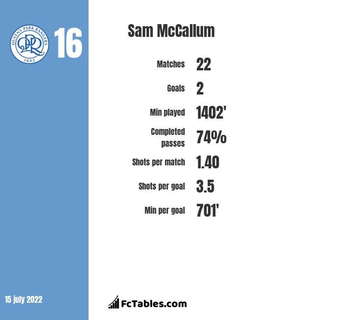 Sam McCallum stats
