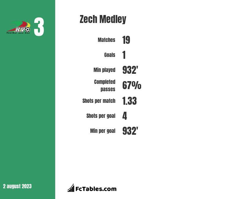 Zech Medley สถิตินักเตะ ปืนใหญ่
