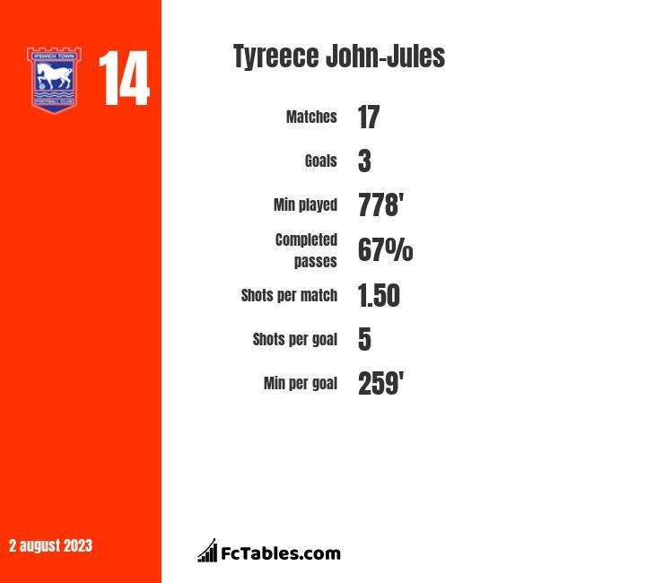 Tyreece John-Jules นักเตะ ปืนใหญ่ อาร์เซนอล