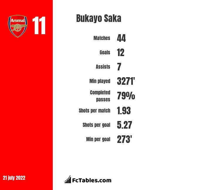 Bukayo Saka stats | profile | all updates