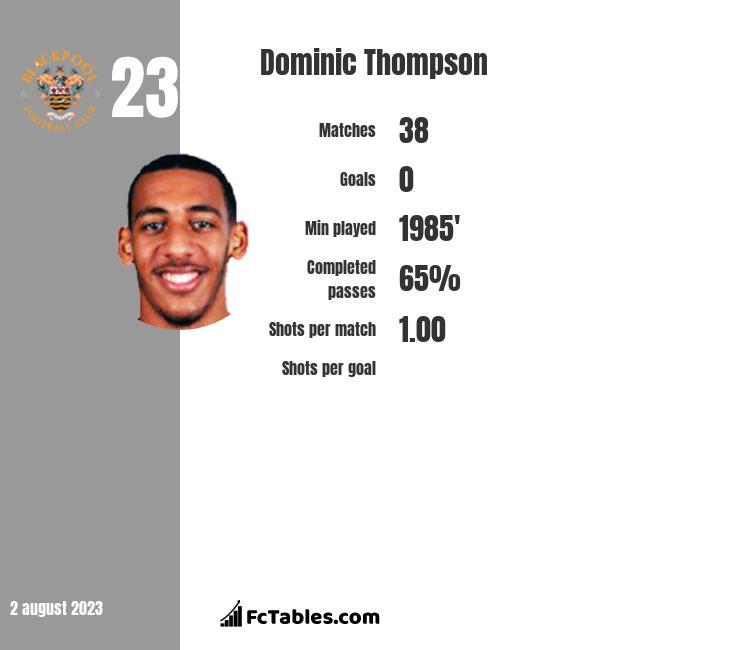 Dominic Thompson infographic