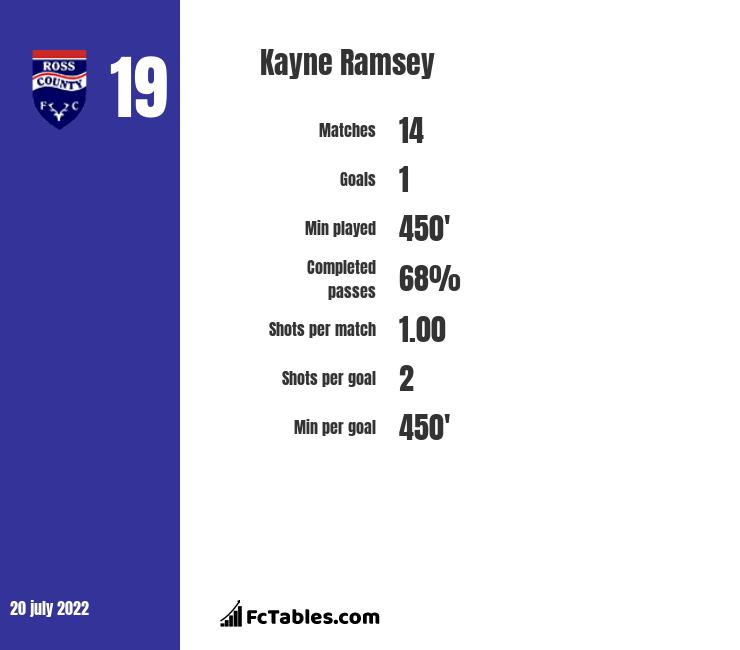 Kayne Ramsey infographic