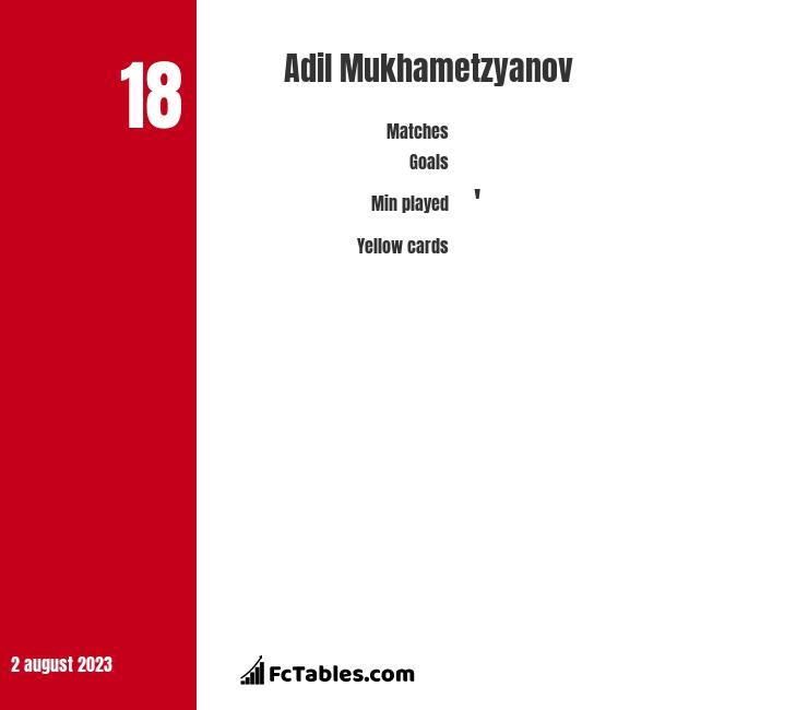 Adil Mukhametzyanov infographic