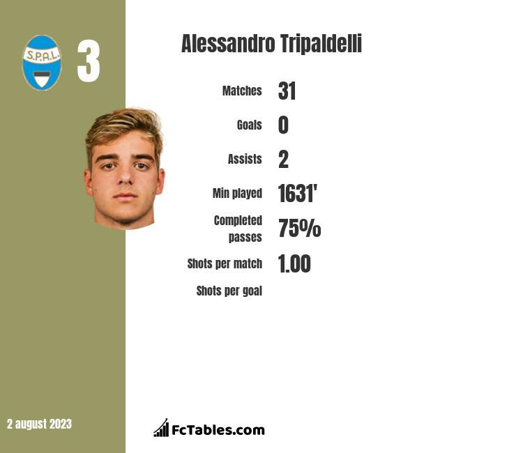 Alessandro Tripaldelli infographic