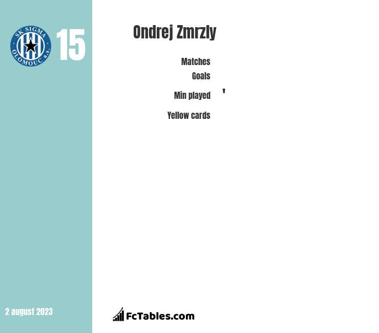 Ondrej Zmrzly infographic