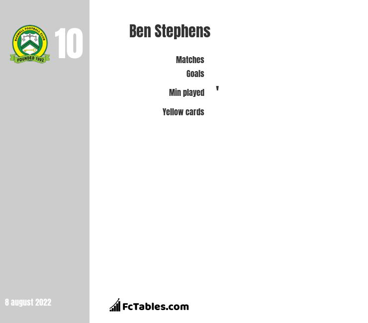 Ben Stephens infographic statistics for Macclesfield Town