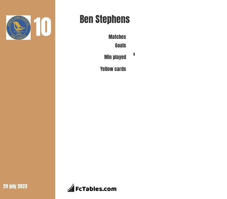 Ben Stephens infographic