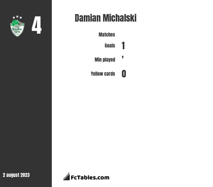 Damian Michalski infographic