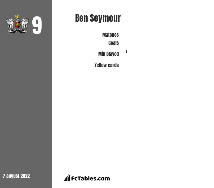 Ben Seymour infographic statistics for Exeter