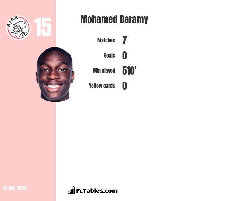 Mohamed Daramy infographic