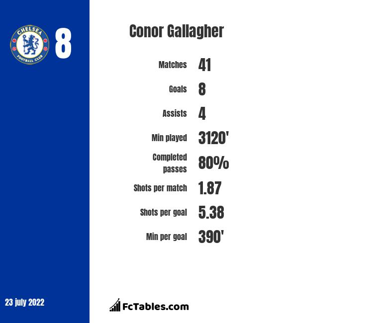 Conor Gallagher infographic