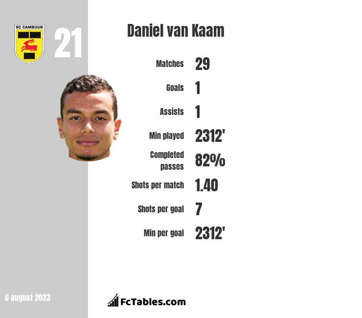 Daniel van Kaam infographic