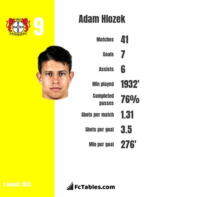 Adam Hlozek stats