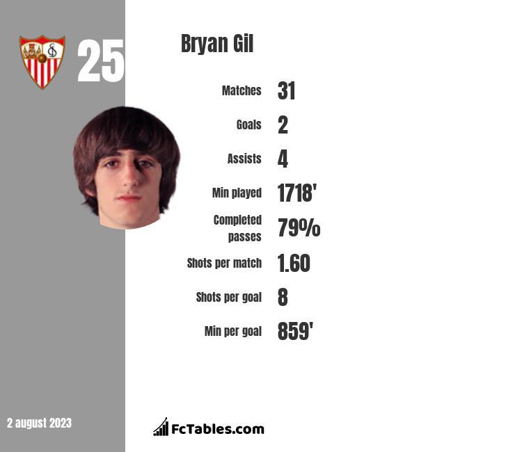 Bryan Gil infographic
