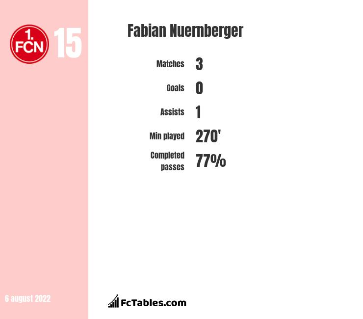 Fabian Nuernberger infographic