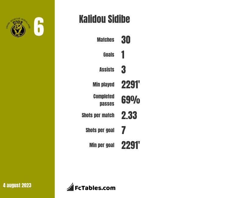 Kalidou Sidibe infographic