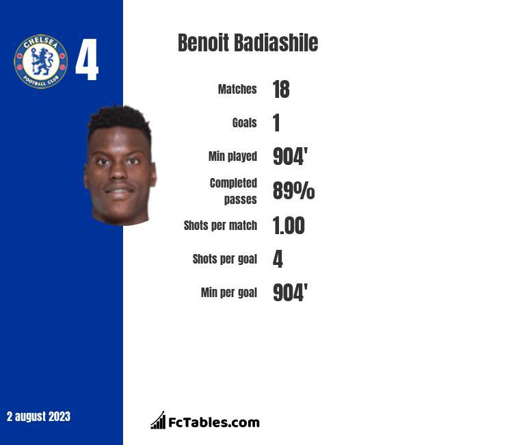 Benoit Badiashile infographic