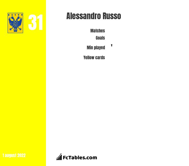 Alessandro Russo infographic