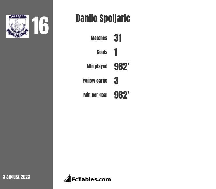Danilo Spoljaric infographic