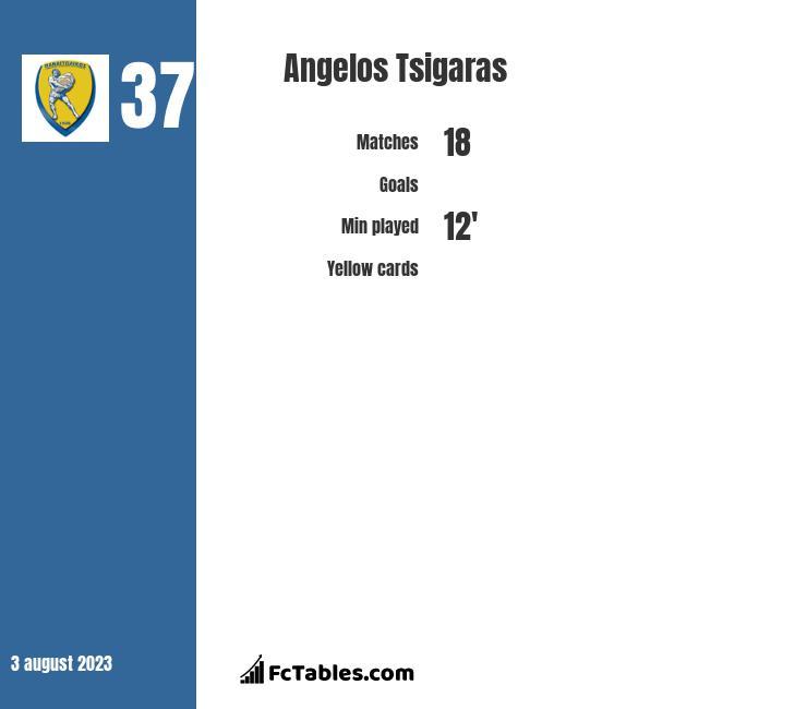 Angelos Tsigaras infographic