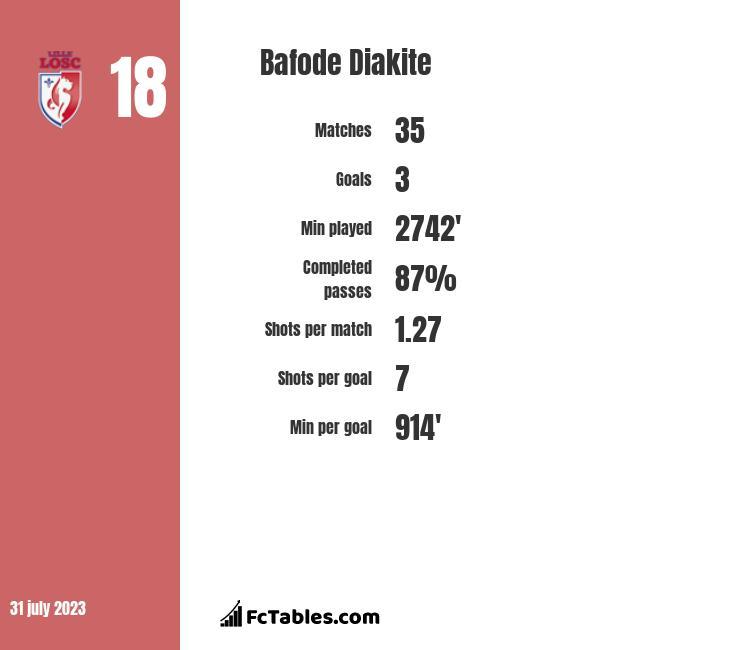Bafode Diakite infographic