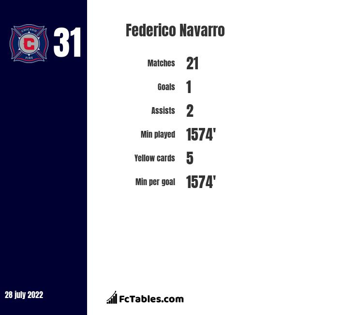 Federico Navarro infographic statistics for Talleres
