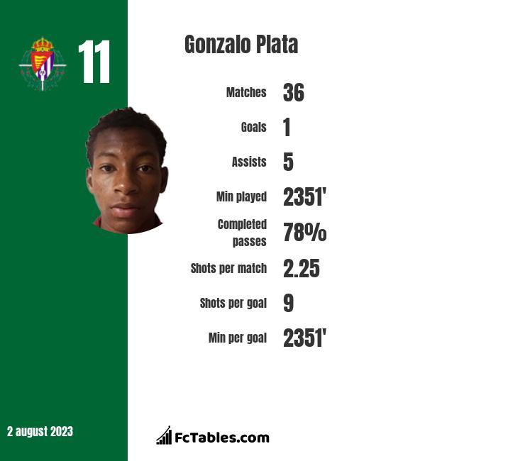 Gonzalo Plata infographic