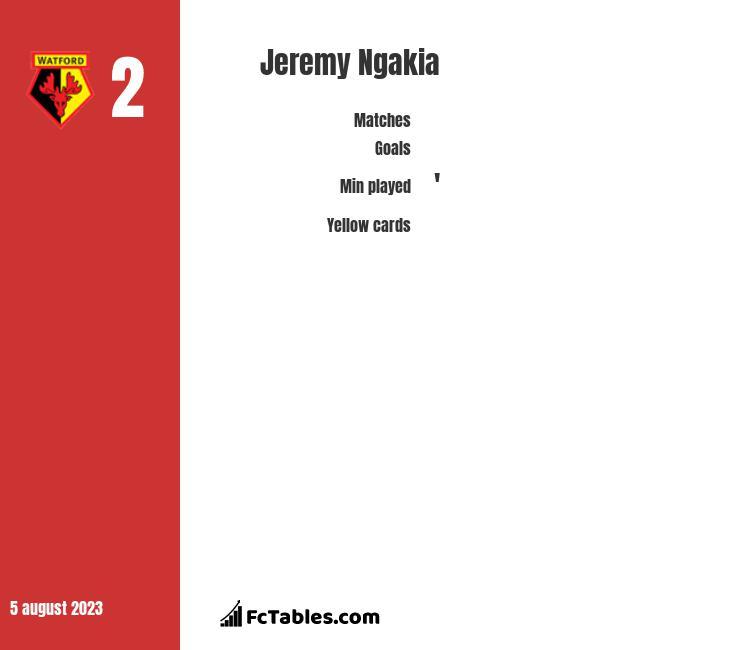 Jeremy Ngakia infographic