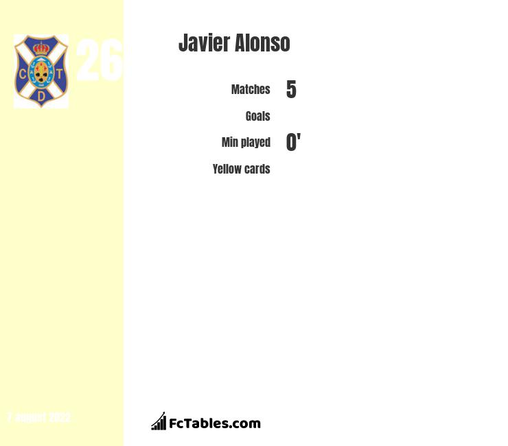 Javier Alonso infographic
