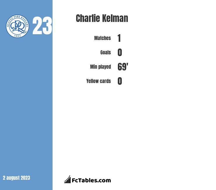 Charlie Kelman stats