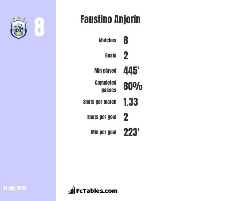 Faustino Anjorin infographic