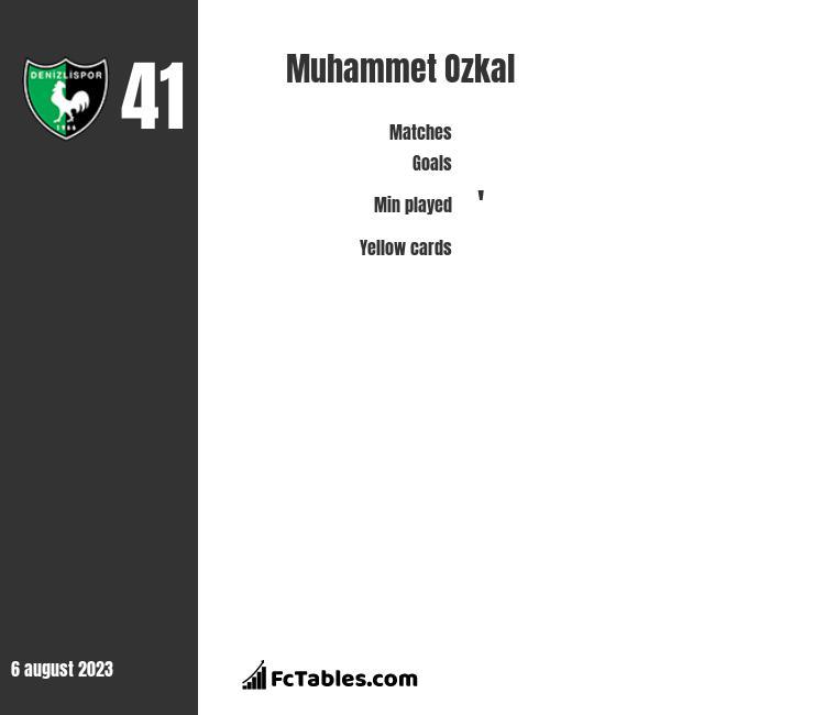 Muhammet Ozkal infographic