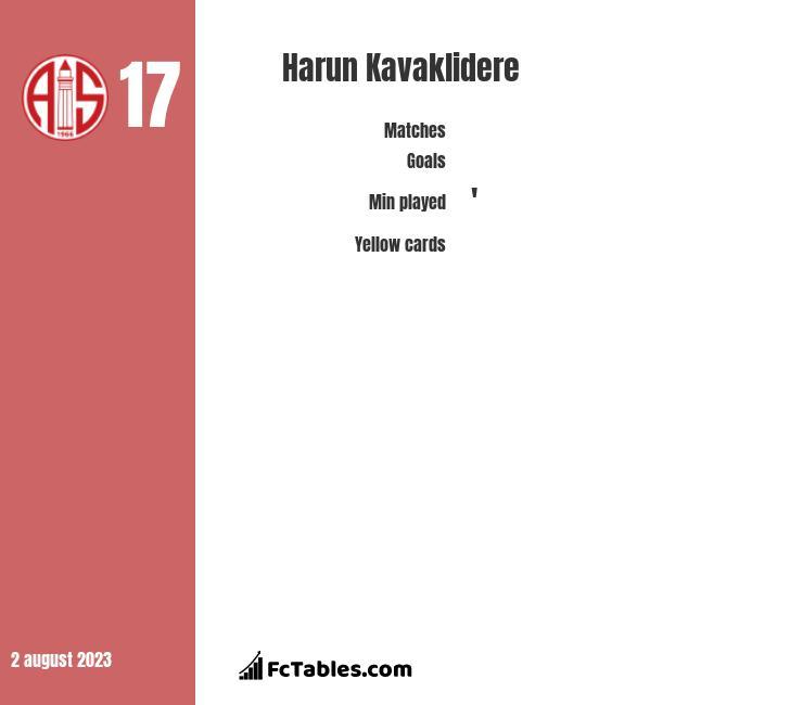 Harun Kavaklidere infographic