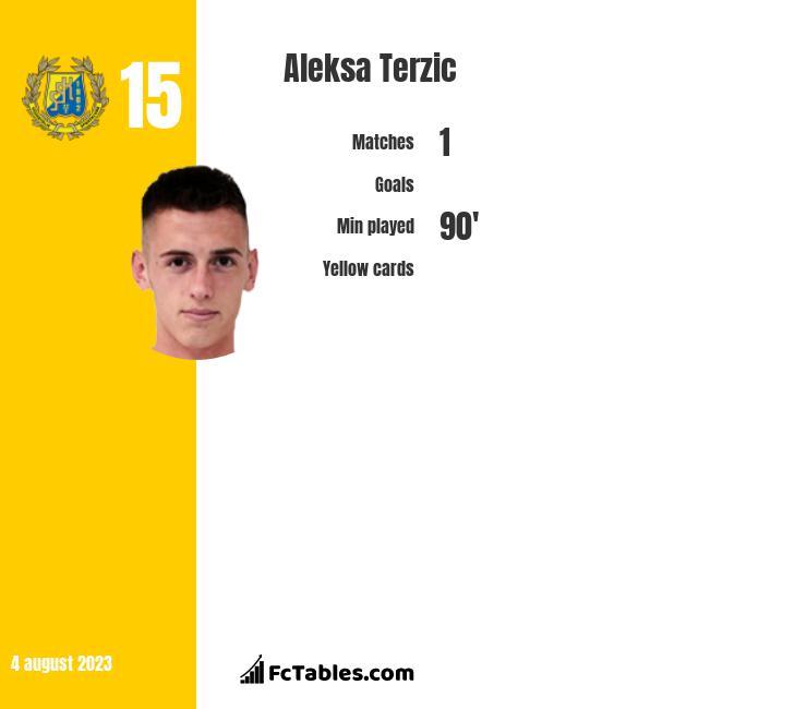 Aleksa Terzic infographic