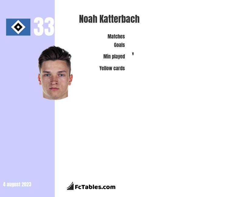 Noah Katterbach infographic