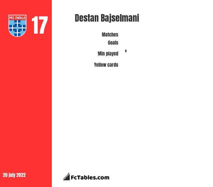 Destan Bajselmani infographic