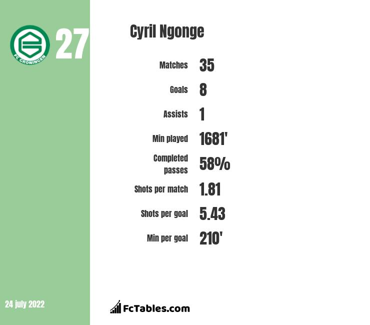 Cyril Ngonge infographic statistics for Club Brugge