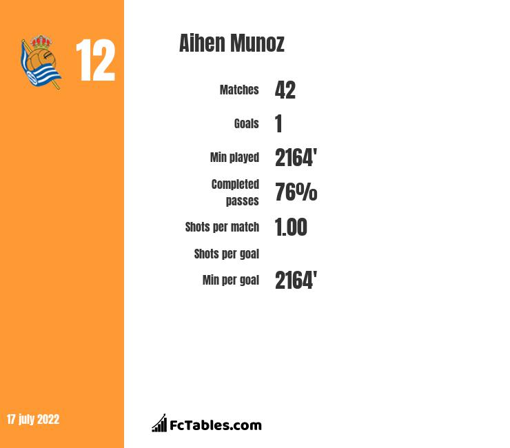 Aihen Munoz infographic