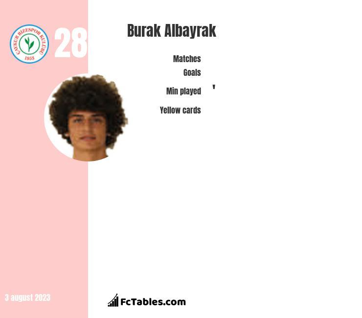Burak Albayrak infographic