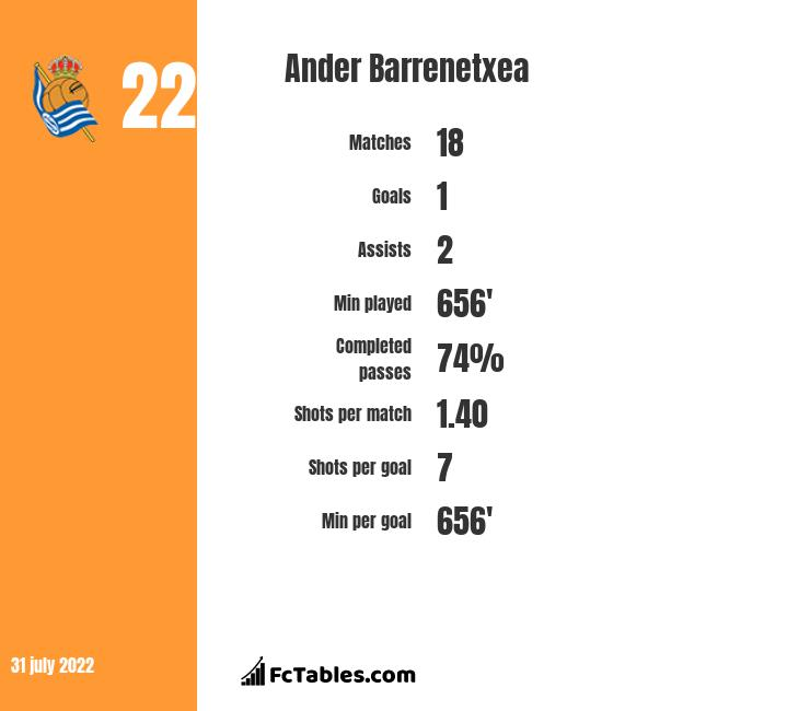 Ander Barrenetxea infographic