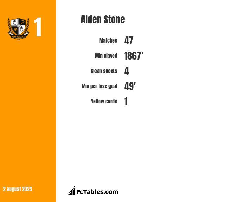 Aiden Stone infographic