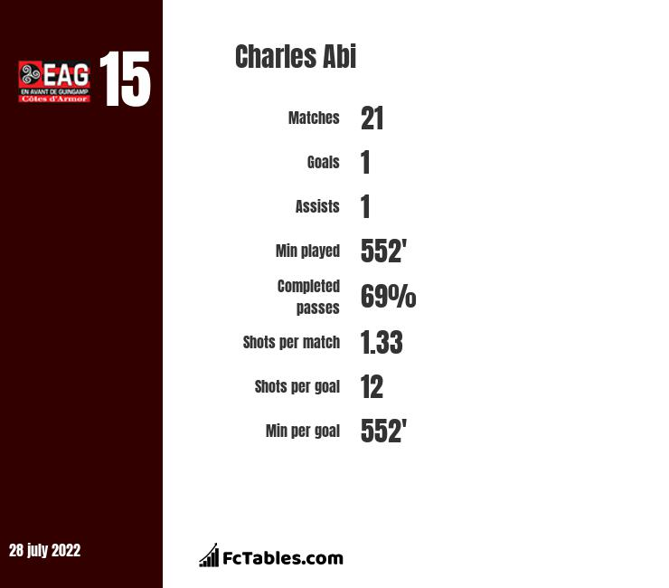 Charles Abi infographic