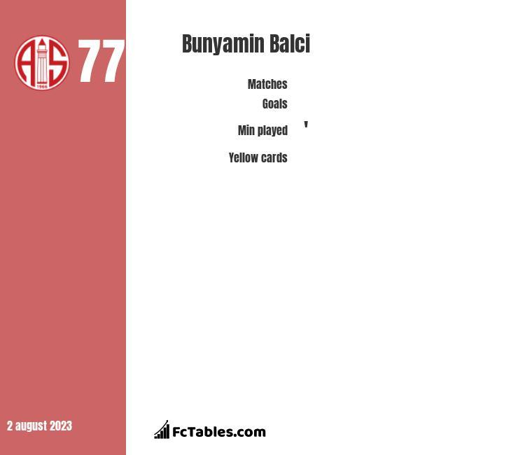 Bunyamin Balci infographic